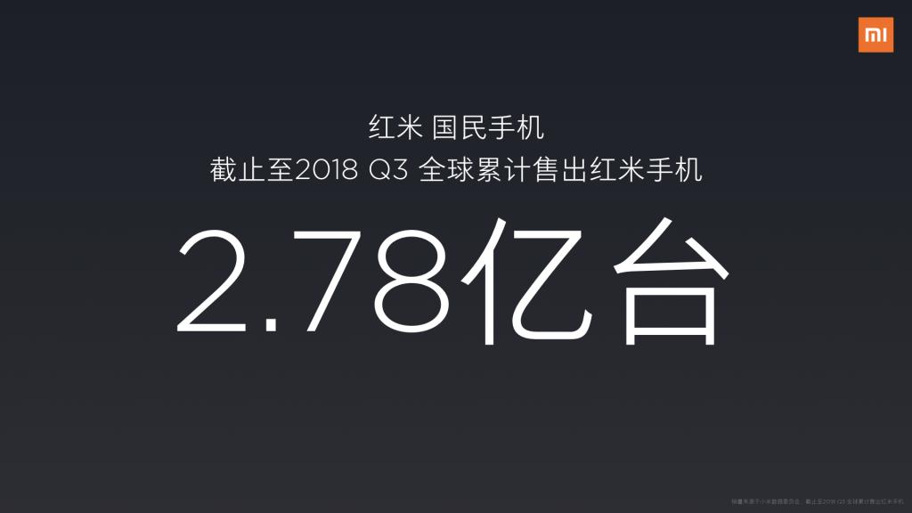 截至2018年第三季度,红米手机累计出货2.78亿台